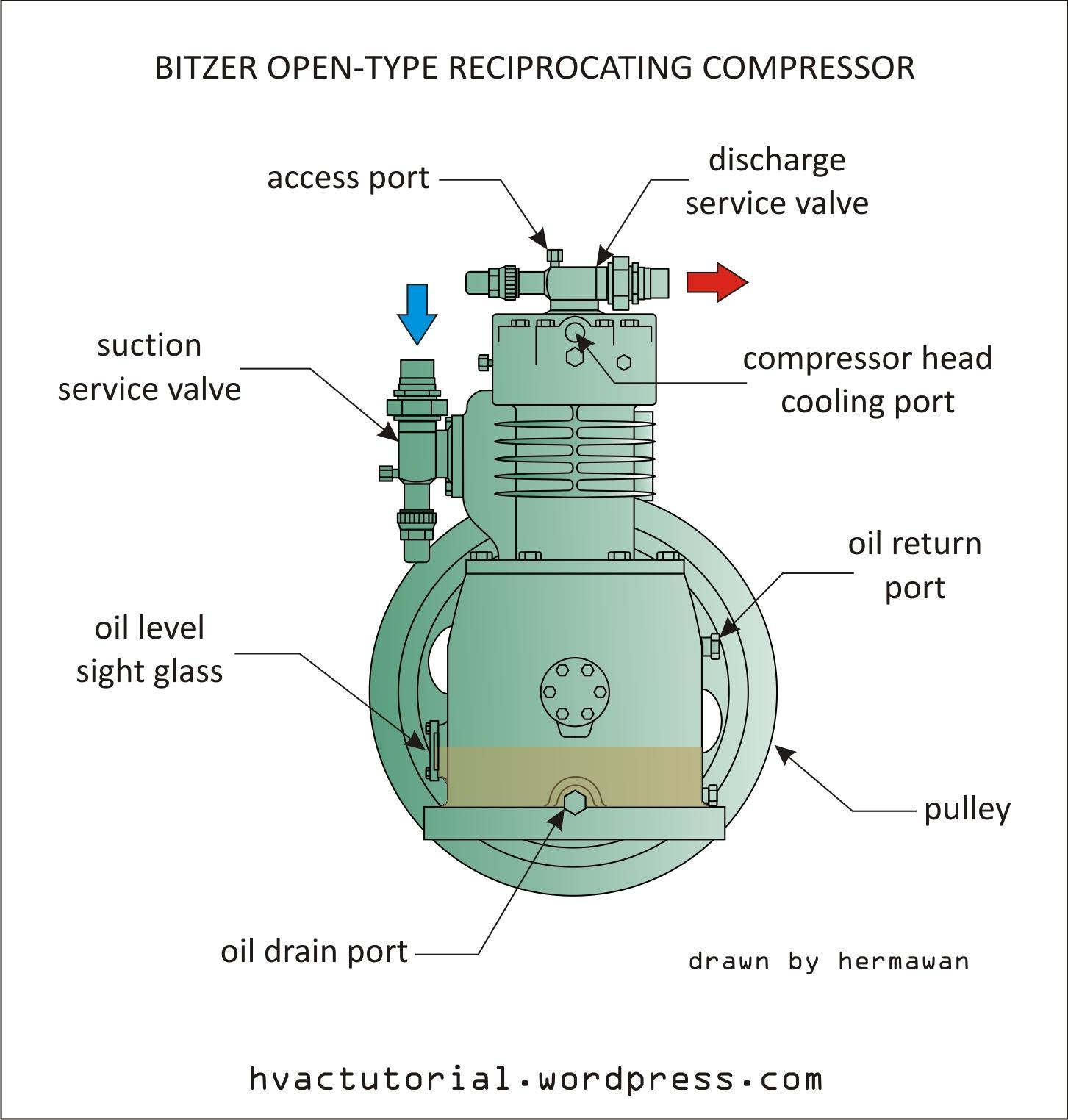 how to choose a compressor from a catalog